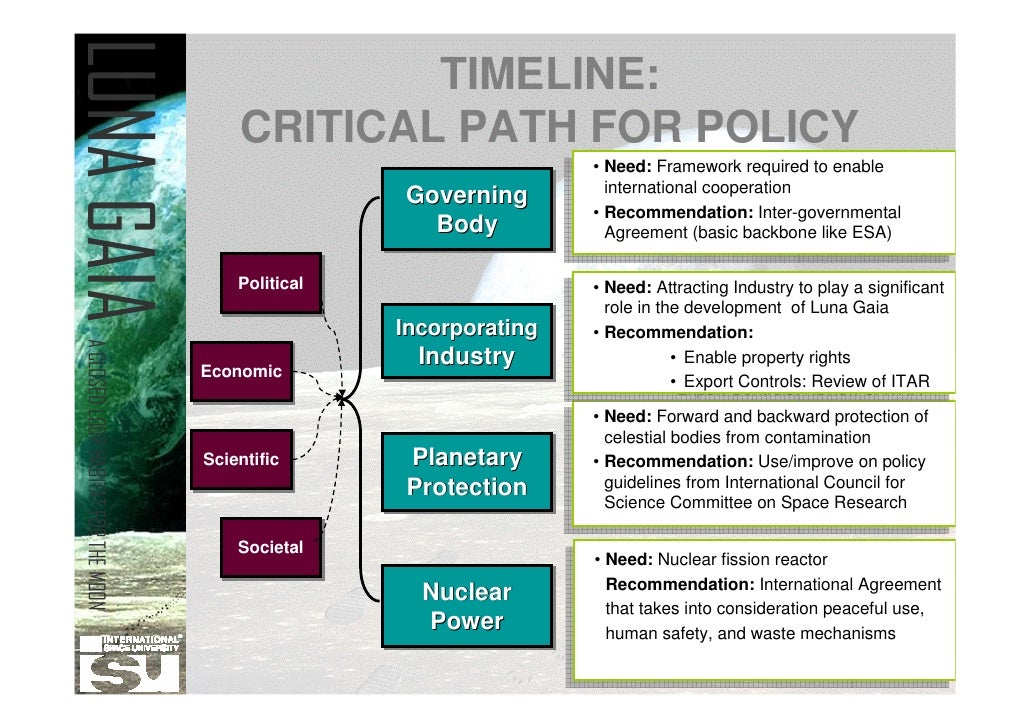 Luna Gaia Timeline Critical Path
