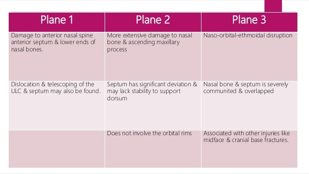 Internal examination  Assessment of nasal cavity using speculum via direct visualization or using endoscopy ( use of 0 or...