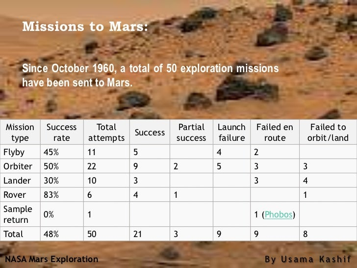 nasa mars landing success rate -#main