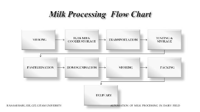 Automation Of Milk Process In Dairy Field Using Plc And Scada