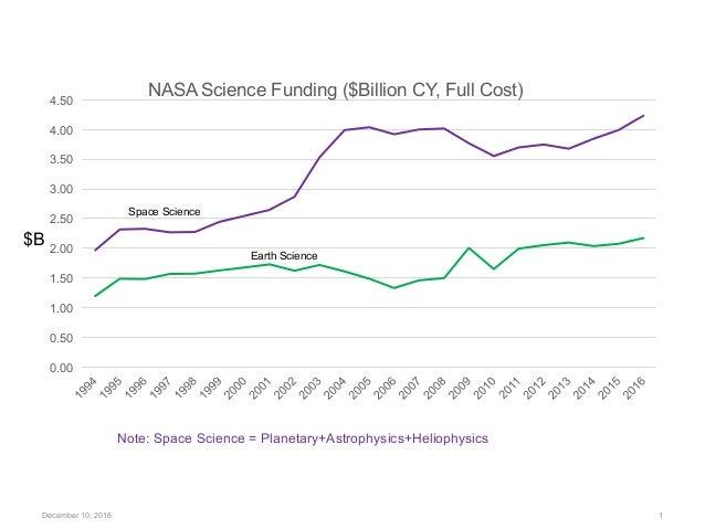 December 10, 2016 1  0.00 0.50 1.00 1.50 2.00 2.50 3.00 3.50 4.00 4.50 NASA Science Funding ($Billion CY, Full Cost) Spa...