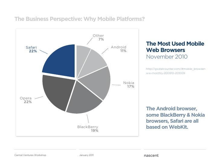The Business Perspective: Why Mobile Platforms?                                      Other                                ...