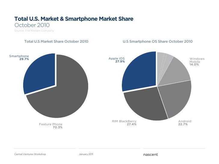 Total U.S. Market & Smartphone Market Share  October 2010  Source: The Nielsen Company         Total U.S Market Share Octo...
