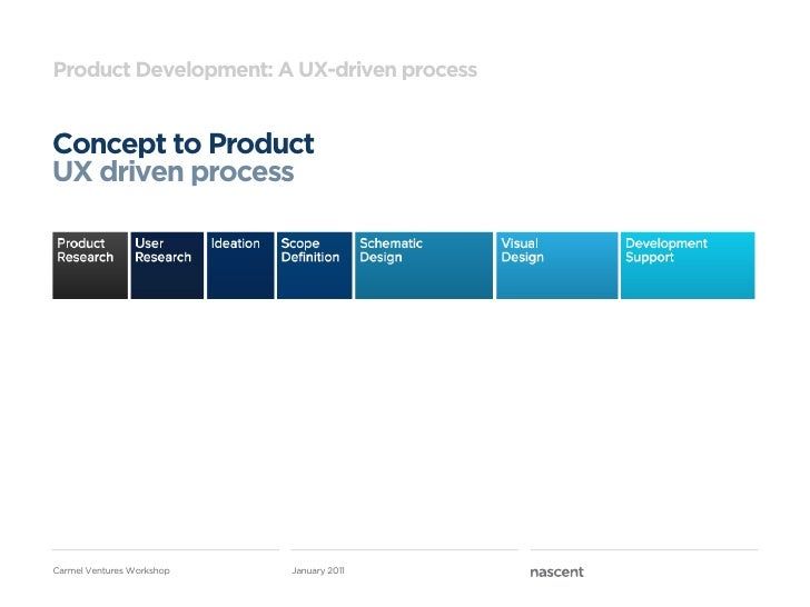 Product Development: A UX-driven processConcept to ProductUX driven processCarmel Ventures Workshop   January 2011