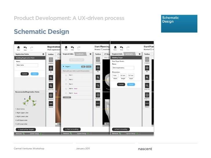 Product Development: A UX-driven processSchematic DesignCarmel Ventures Workshop   January 2011