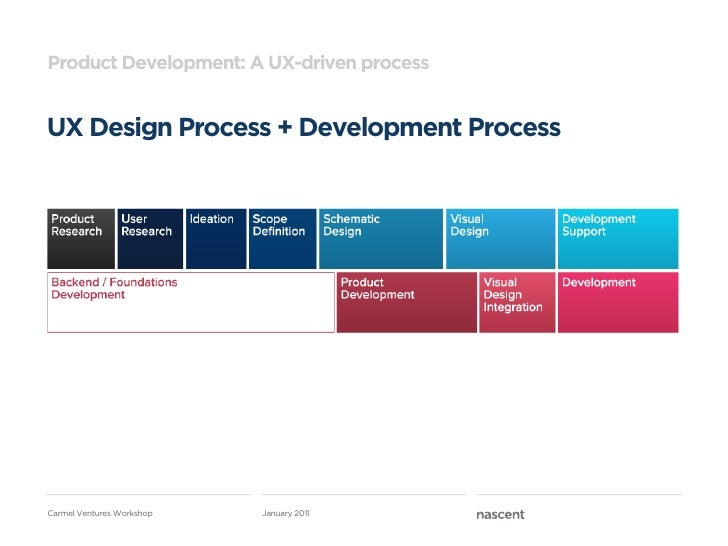 Product Development: A UX-driven processUX Design Process + Development ProcessCarmel Ventures Workshop   January 2011