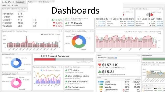 Lean Analytics Analytics Dashboards - Google analytics dashboard templates