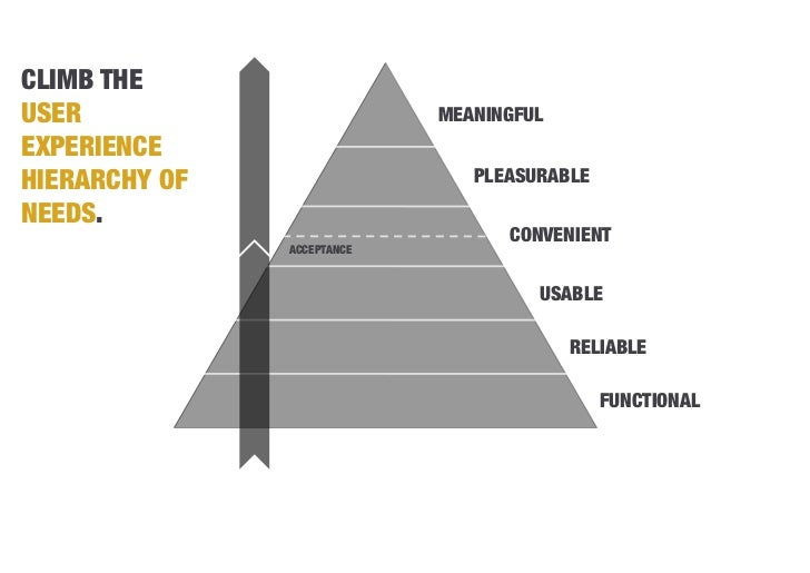 1. ANALYZEUNDERSTAND THE PEOPLE WHO WILL USETHE DESIGN.