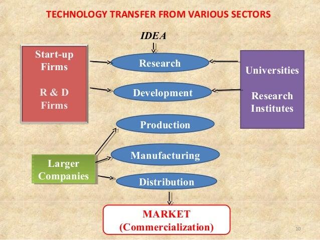 Technology Transfer in Pharma Industry
