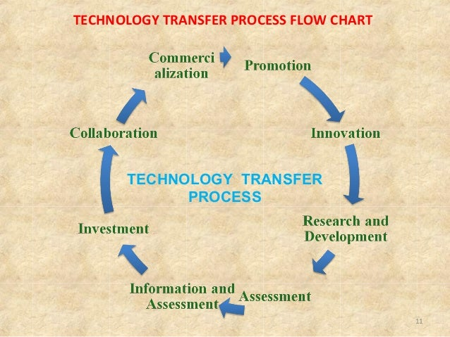 process flow chart quality tool technology transfer in pharma industry r d process flow chart