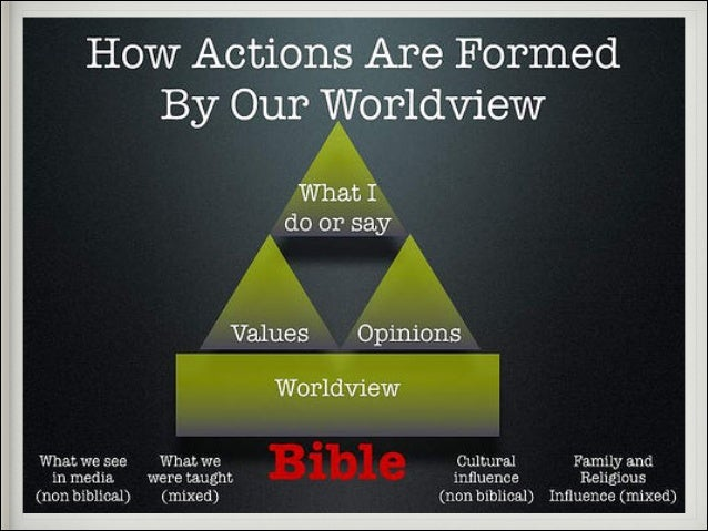 703, Introduction to Christian Philosophy: Nash, worldview thinking