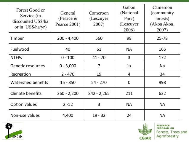 Forest Good orService (indiscounted US$/haor in US$/ha/yr) General (Pearce &Pearce 2001) Cameroon(Lescuyer2007) Ga...
