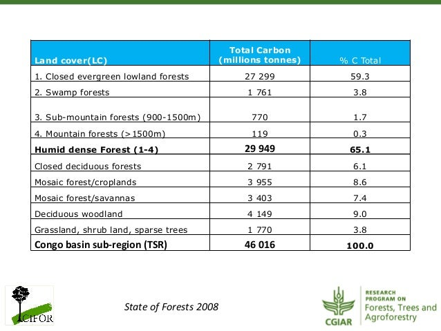 Land cover(LC)Total Carbon(millions tonnes) % C Total1. Closed evergreen lowland forests 27 299 59.32. Swamp forests 1 761...