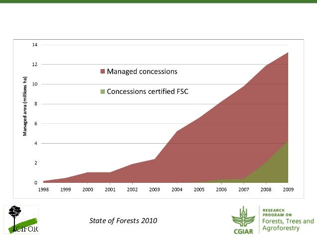 State of Forests 2010