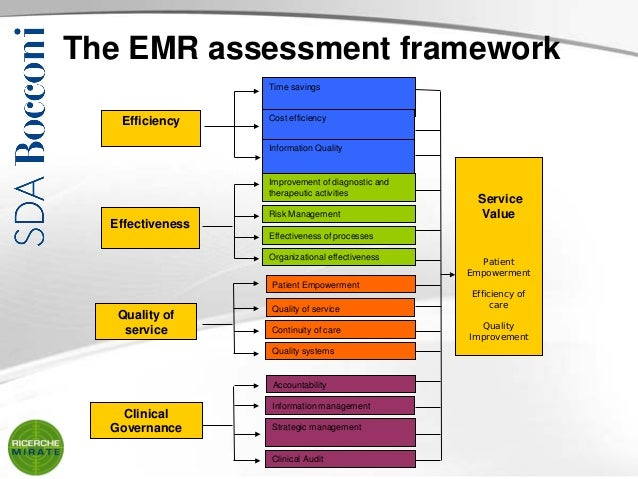 Impacts Of Emr On Healthcare Performance An Assessment