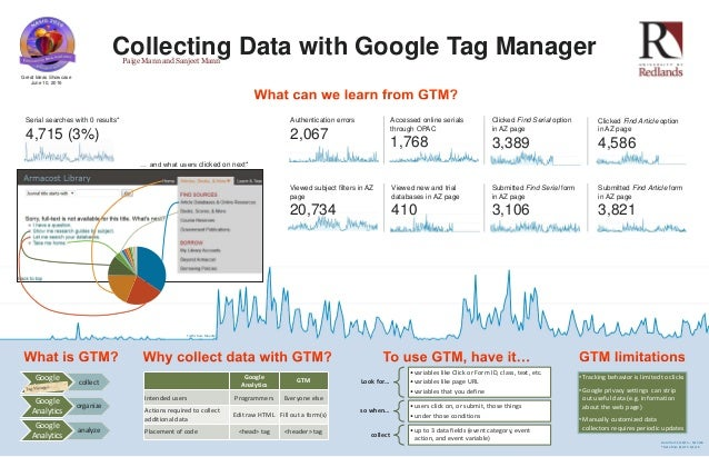 Collecting Data with Google Tag Manager Google Analytics GTM Intended users Programmers Everyone else Actions required to ...