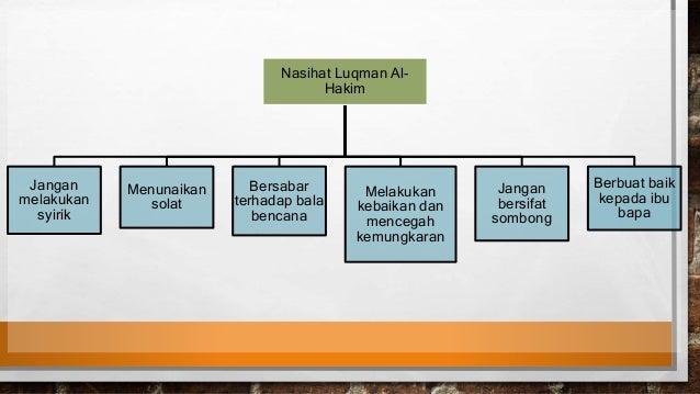 Nasihat Luqman Al Hakim
