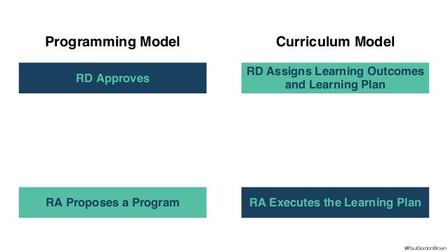 Programming Model What We Do Student Experiences Student Learning Goals Curricular Approach What We Do Student Experiences...