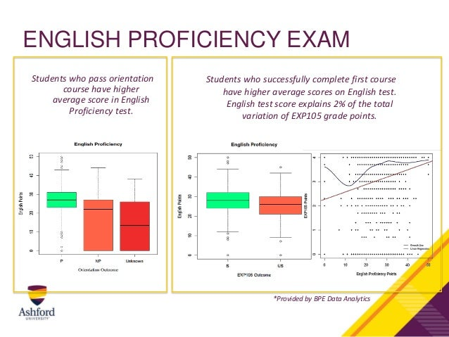 english proficiency and academic achievement essay English proficiency and academic achievement essay evidences are now showing that proficiency of the english language english proficiency of.