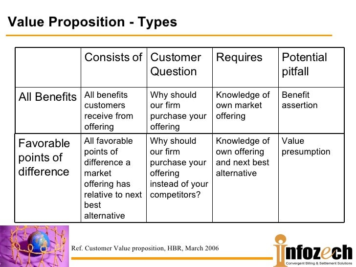 What the value proposition is NOT