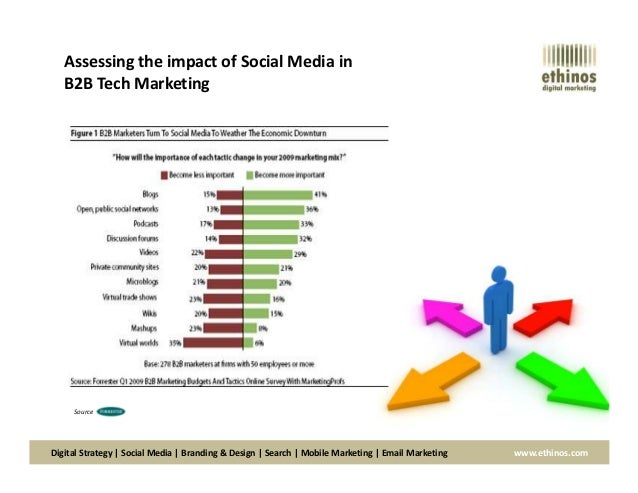 Impact of Social Media on Society: 5 Times Social Changed the World