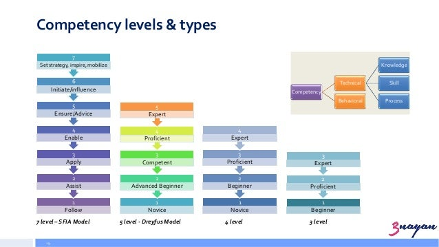 competency level The entry-level competencies for registered nurses  competencies under each competency category, and the order in which they are presented, is not an.