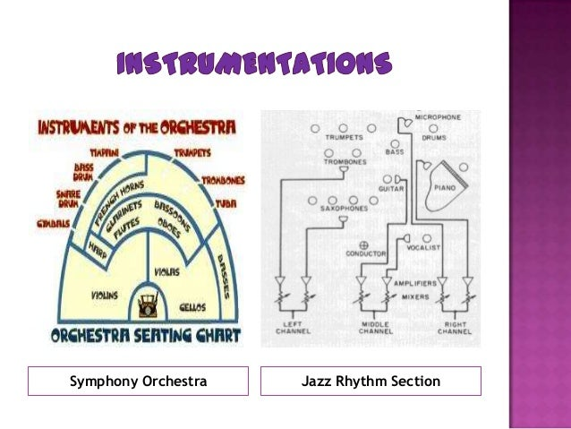 Symphony Orchestra Jazz Rhythm Section