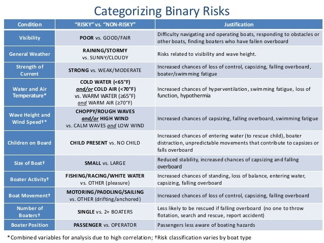 """Condition """"RISKY"""" vs. """"NON-RISKY"""" Justification Visibility POOR vs. GOOD/FAIR Difficulty navigating and operating boats, r..."""