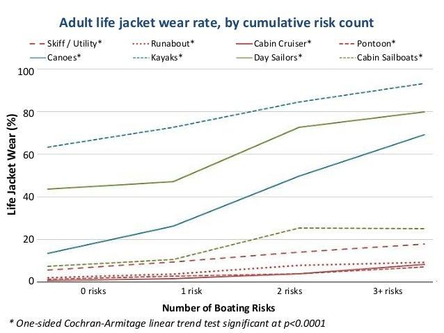 0 20 40 60 80 100 0 risks 1 risk 2 risks 3+ risks LifeJacketWear(%) Number of Boating Risks Skiff / Utility* Runabout* Cab...