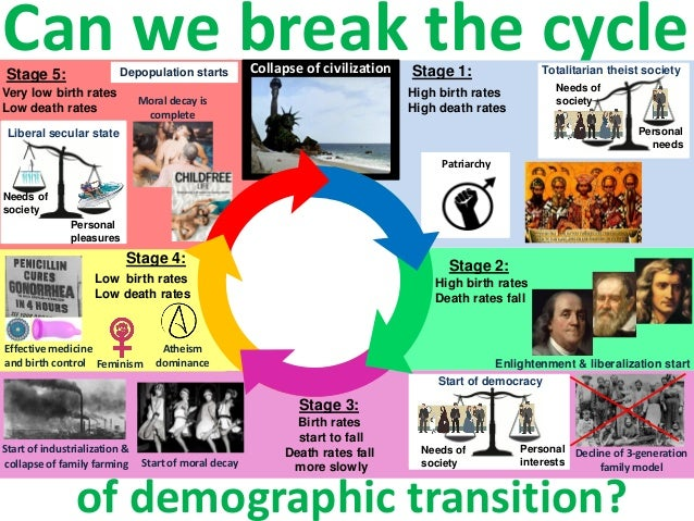 Can we break the cycle of demographic transition? Enlightenment & liberalization start Start of industrialization & Depopu...
