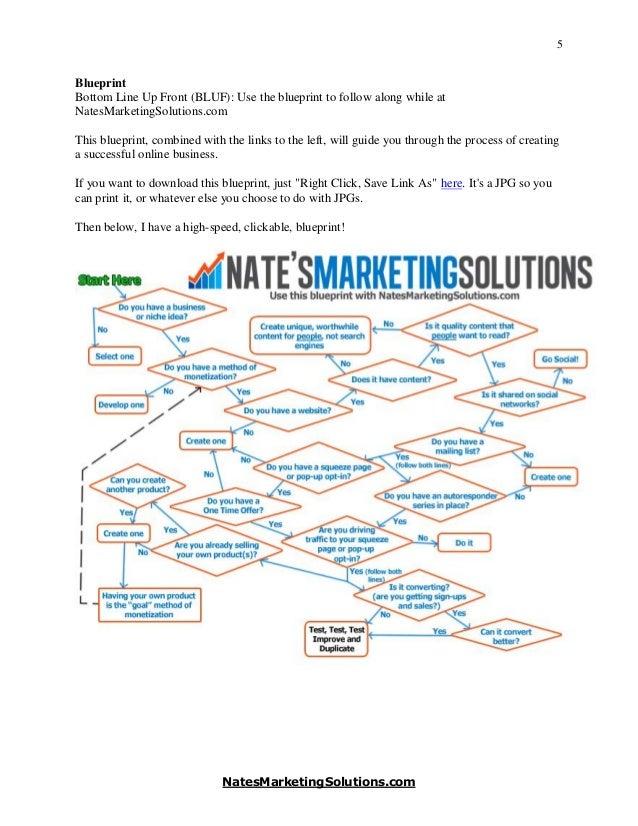 Nates marketing solutions an online business blueprint that works natesmarketingsolutions 6 malvernweather Choice Image