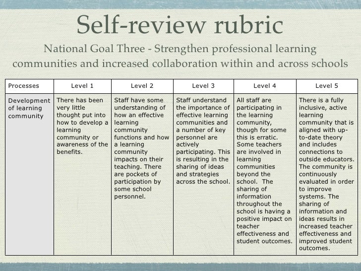 goals of professional learning experience That clarify the specific professional learning that needs to take place in order to   experiences in an el school are linked to the goals and targets prioritized in.