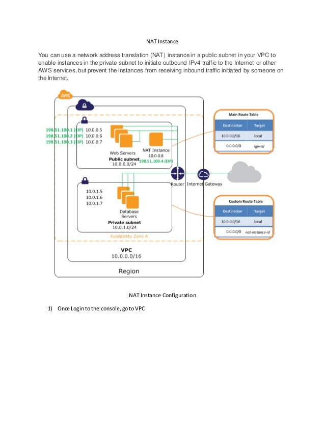 AWS | Nat instance Configuration