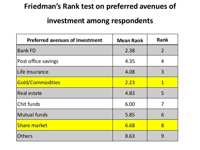 a study on preferred investment avenues This contact page is for investment management firms inquiring about alternative investment solutions, mutual funds solutions, or etf services for more information on us bancorp fund services comprehensive servicing solutions, please complete the following form.