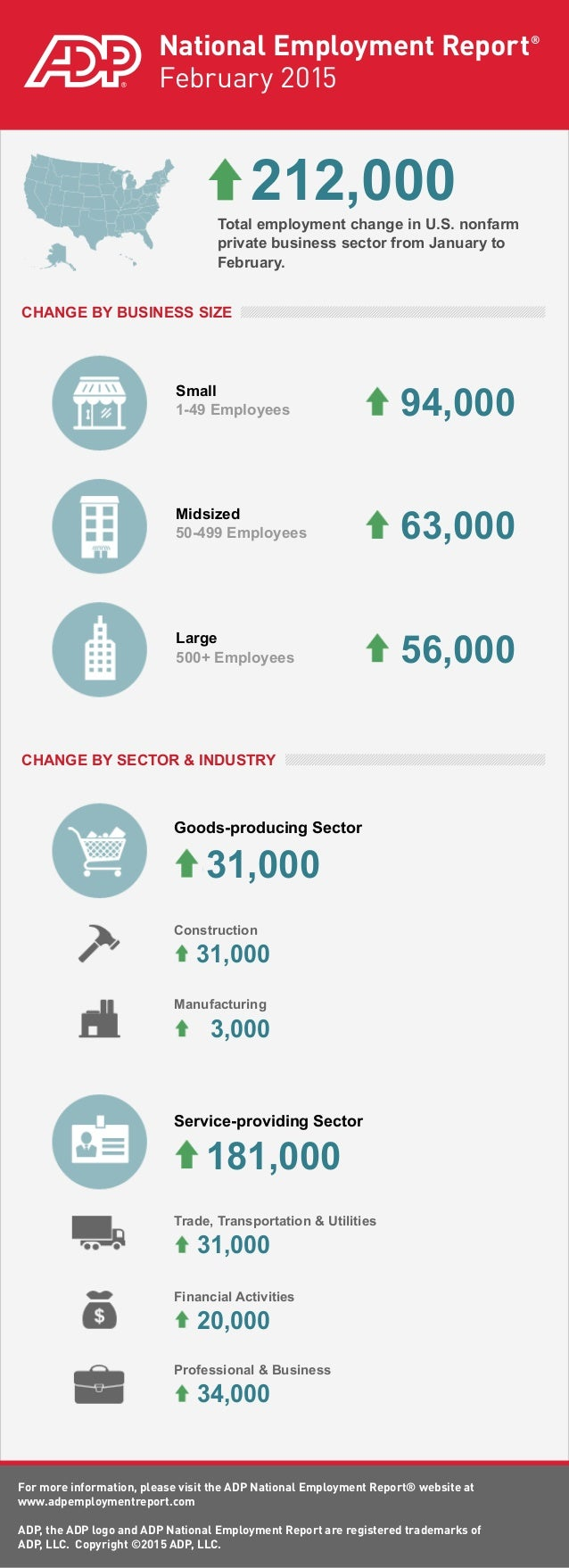 ADP National Employment Report: February 2015
