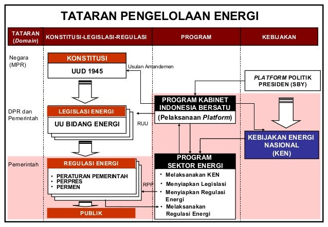 National energy industry development blueprint in indonesia 2005 20 national energy industry development blueprint in indonesia 2005 2020 malvernweather Choice Image