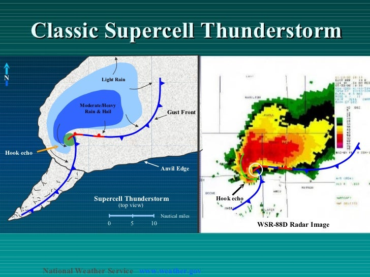 Classic Supercell Thunderstorm 0 5