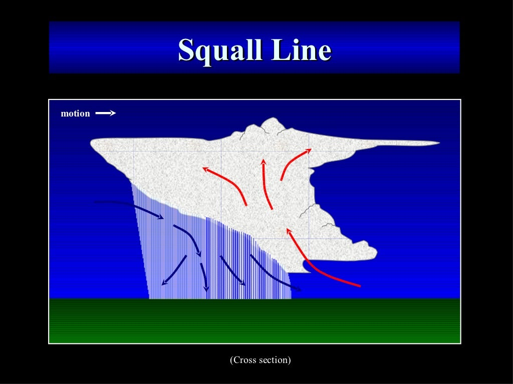 Squall Line  Cross section  motion