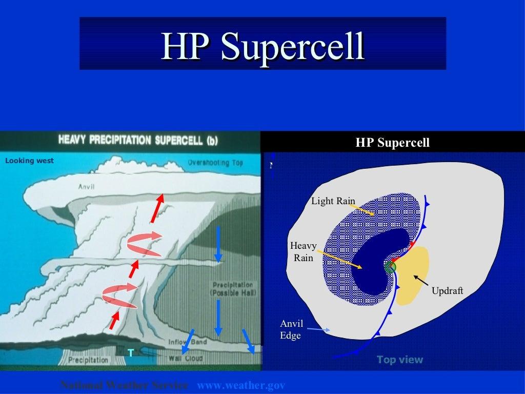 hp supercell t looking west. Black Bedroom Furniture Sets. Home Design Ideas