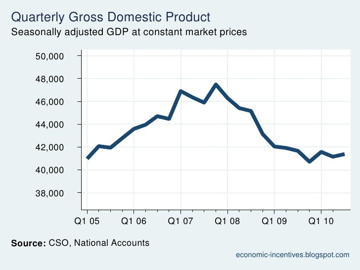 Q3 2010 National Accounts