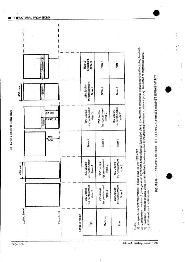 National building code of fiji