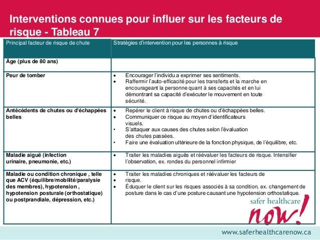 www.saferhealthcarenow.ca Interventions connues pour influer sur les facteurs de risque - Tableau 7 Principal facteur de r...