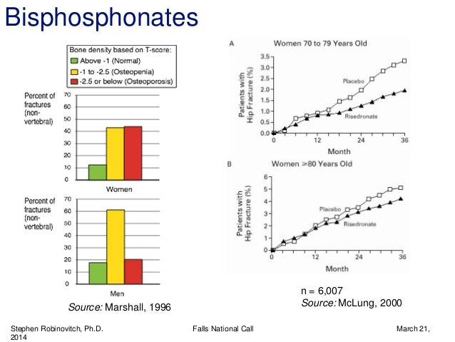 Stephen Robinovitch, Ph.D. Falls National Call March 21, 2014 n = 6,007 Source: McLung, 2000Source: Marshall, 1996 Bisphos...