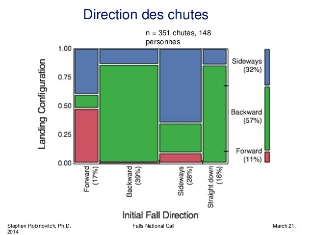 Stephen Robinovitch, Ph.D. Falls National Call March 21, 2014 Direction des chutes n = 351 chutes, 148 personnes