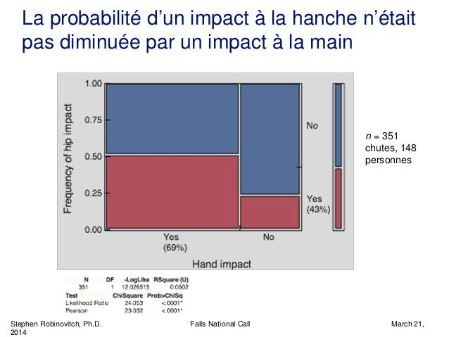 Stephen Robinovitch, Ph.D. Falls National Call March 21, 2014 La probabilité d'un impact à la hanche n'était pas diminuée ...