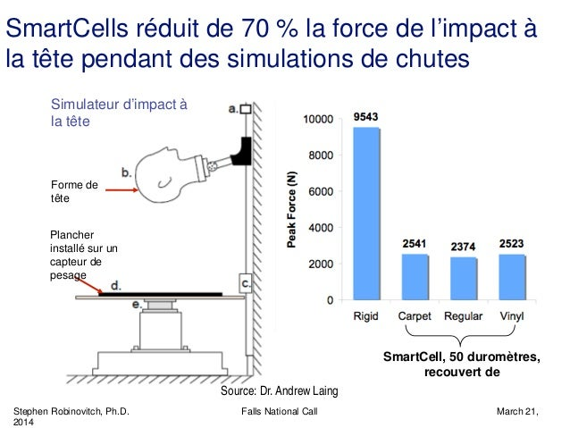 Stephen Robinovitch, Ph.D. Falls National Call March 21, 2014 SmartCells réduit de 70 % la force de l'impact à la tête pen...