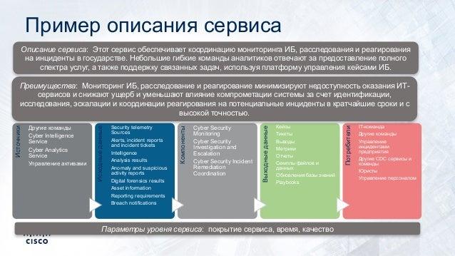 Пример описания сервиса Источники Другие команды Cyber Intelligence Service Cyber Analytics Service Управление активами Ис...