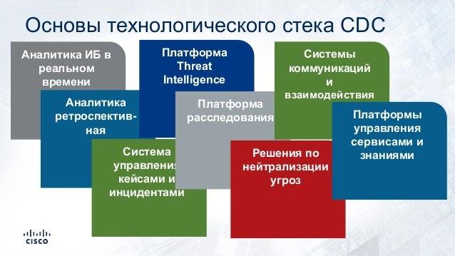 Аналитика ИБ в реальном времени Аналитика ретроспектив- ная Система управления кейсами и инцидентами Платформа Threat Inte...