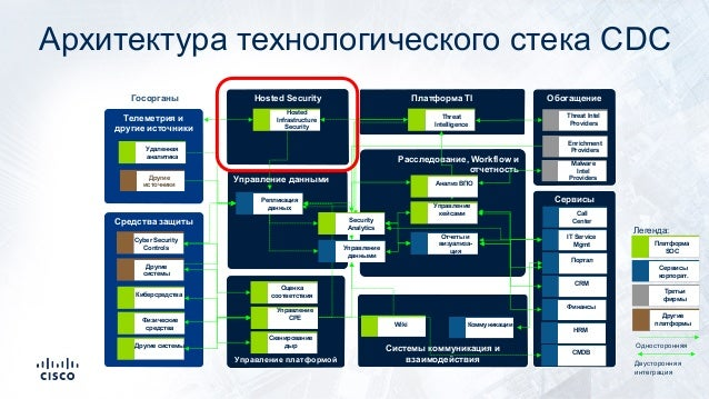Архитектура технологического стека CDC Системы коммуникация и взаимодействияУправление платформой Расследование, Workflow ...