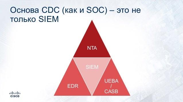 Основа CDC (как и SOC) – это не только SIEM NTA EDR SIEM UEBA / CASB